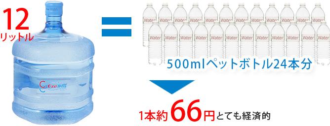ペットボトル500mlがわずか52円!