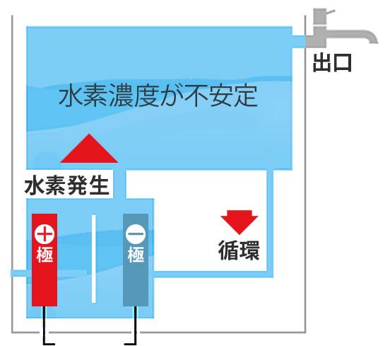 一般的な水素水生成機・概念図